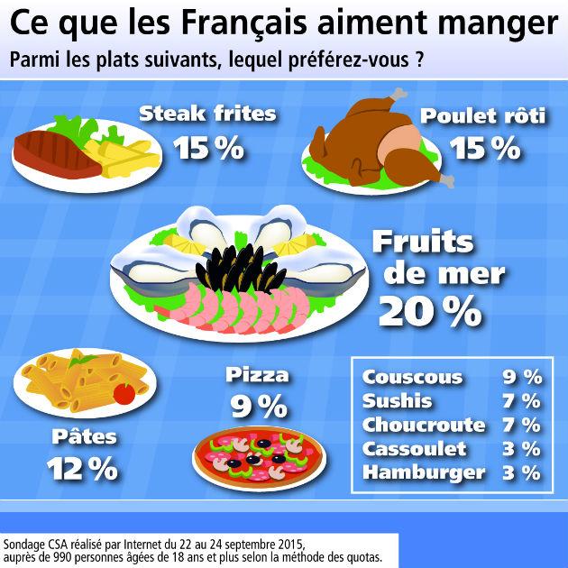 le plat prefere des francais