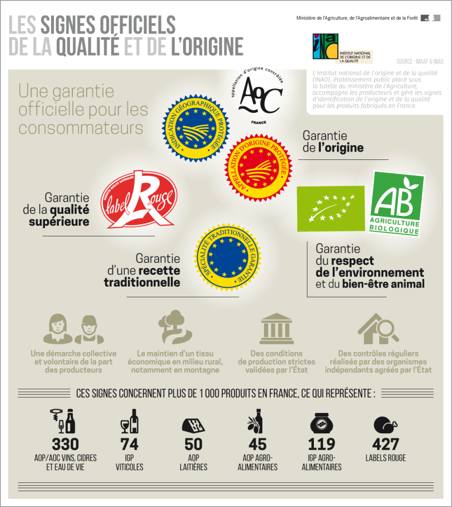 signes_officiels_de_la_qualite_et_de_lorigine